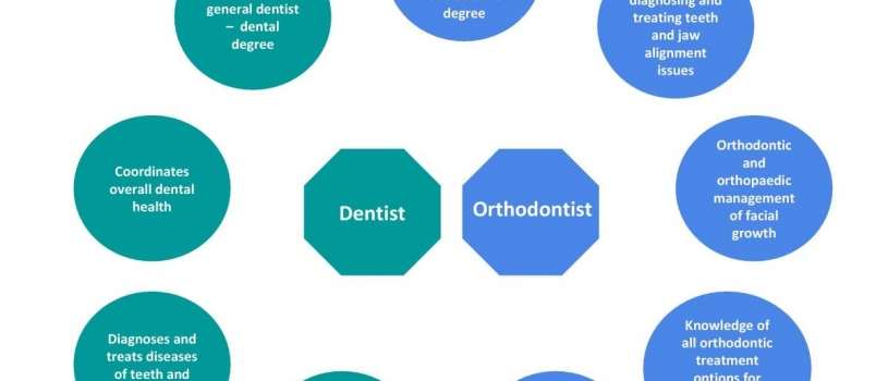 When to see an Orthodontist, rather than a Dentist